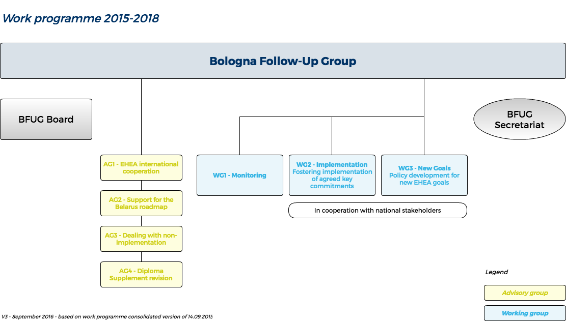 The work plan 2015-2018 of the Bologna Follow-Up Group is described in the form of a diagram. Actors such as BFUG, BFUG Board, BFUG Secretariat, Working Groups and Advisory Groups are represented. The relationship of subordination between the BFUG and its working and advisory groups have been indicated.